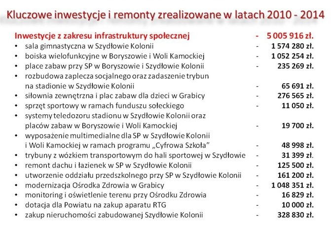 Gospodarka Inwestycje 2